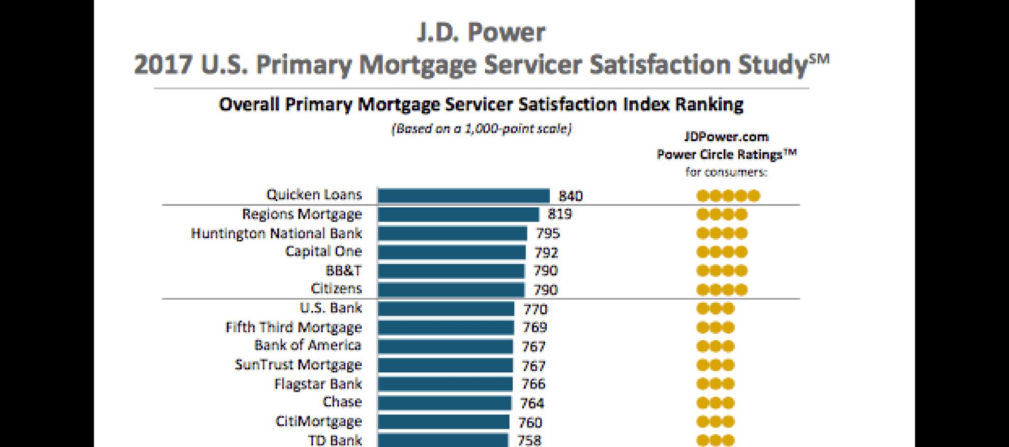 mortgage provider satisfaction
