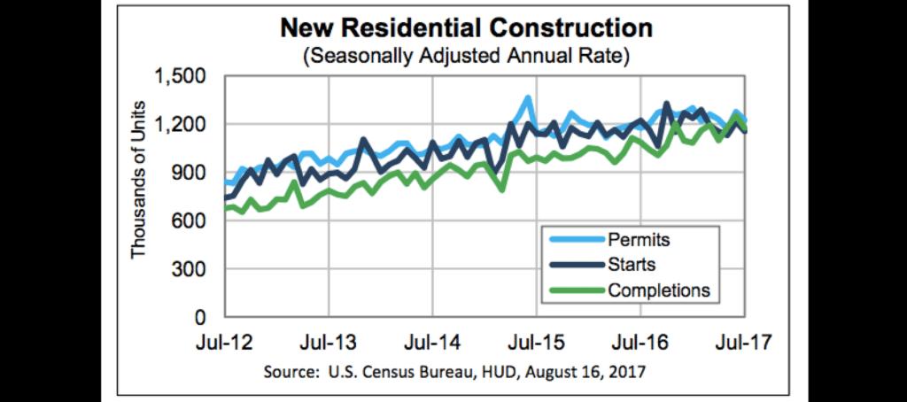 July housing starts