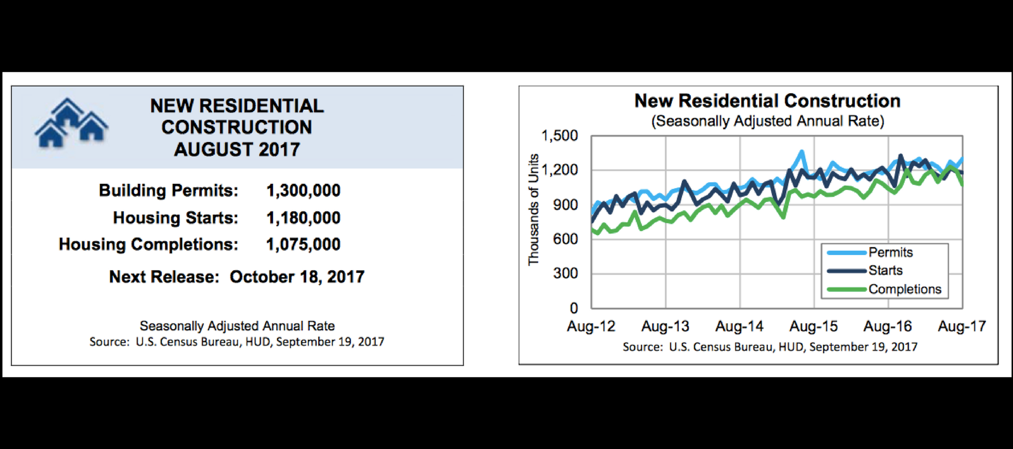 August Housing Starts Confirm The Shortage Will Rage On   Inman