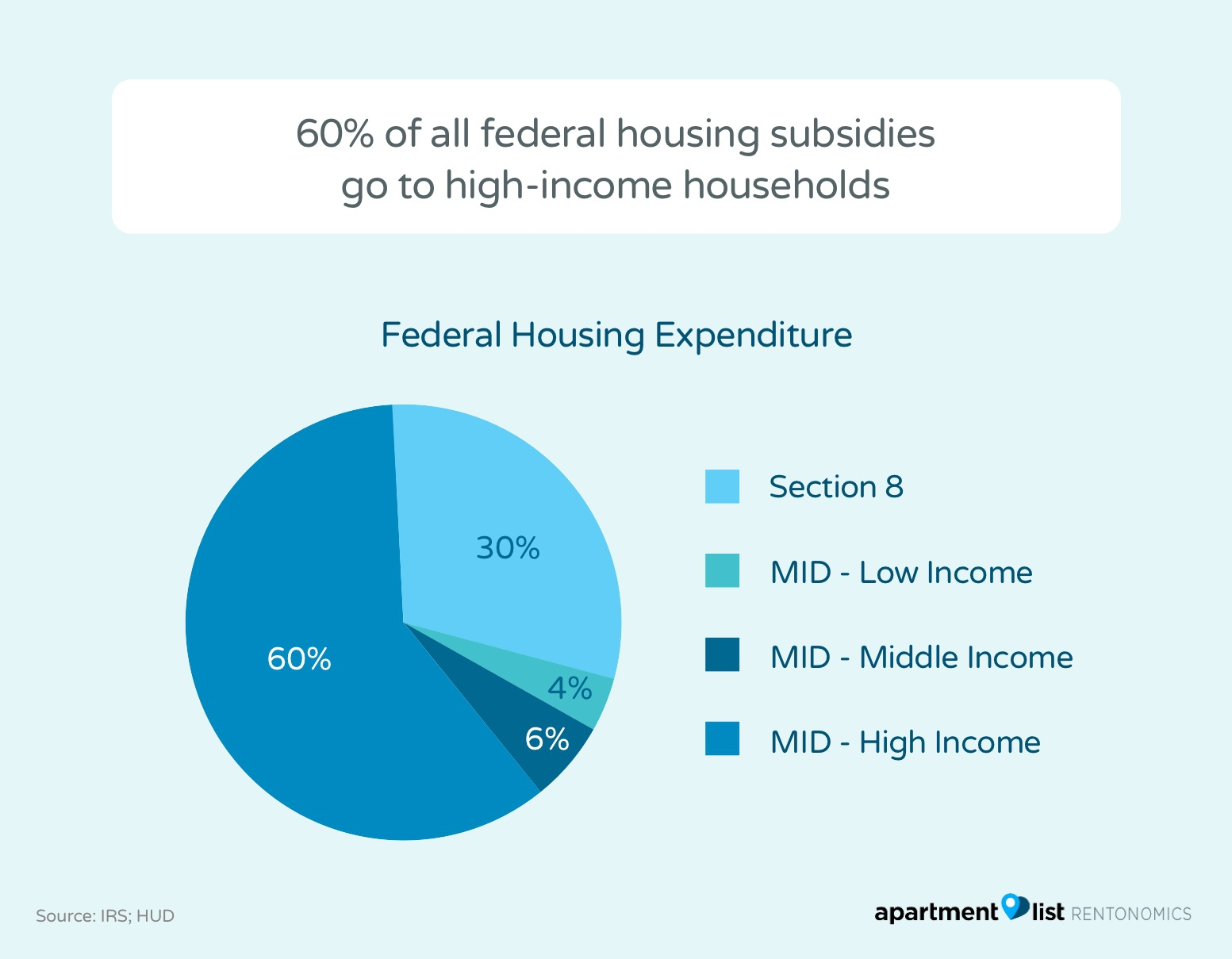Federal Housing Spending Favors the Rich