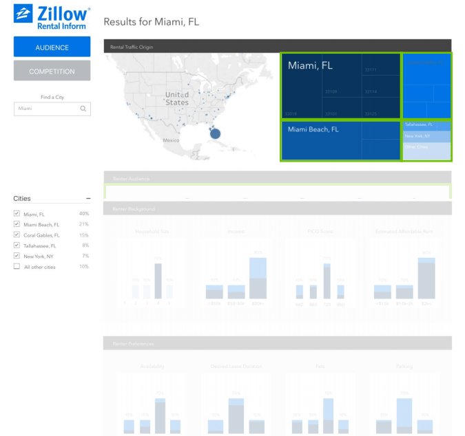 Zillow For Rentals: Zillow Group Launches 'Rental Inform' To Peer Into The