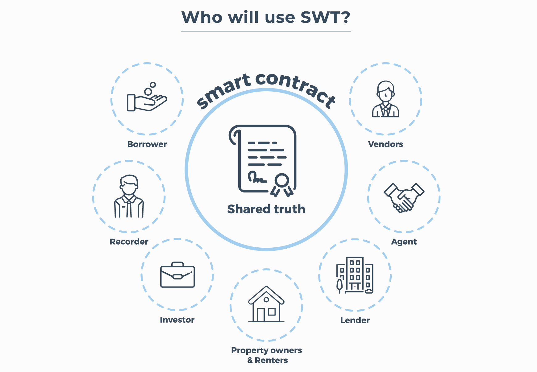 StreetWire Smart Contract diagram