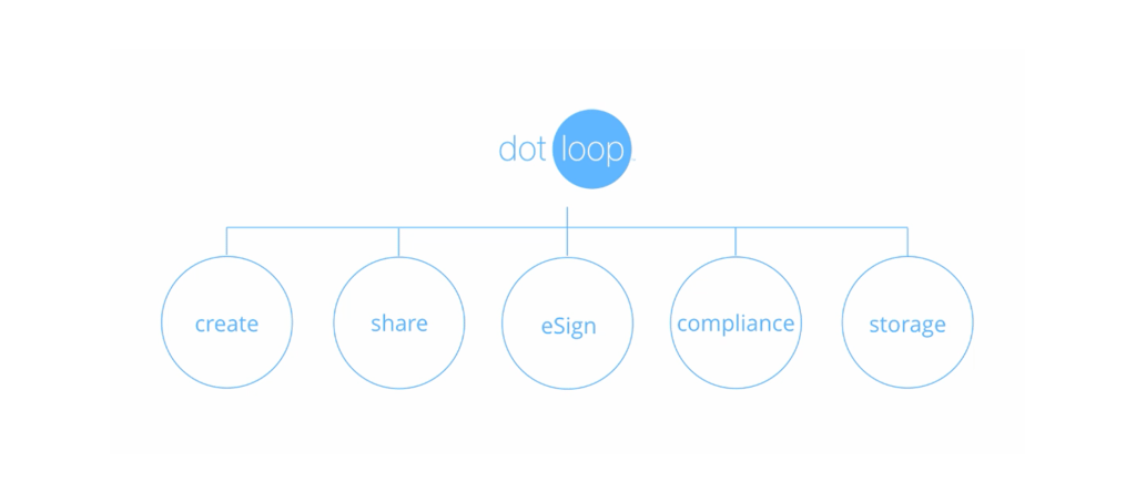 dotloop transaction management