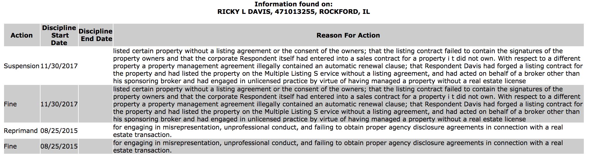 Illinois broker Ricky Davis fine/suspension