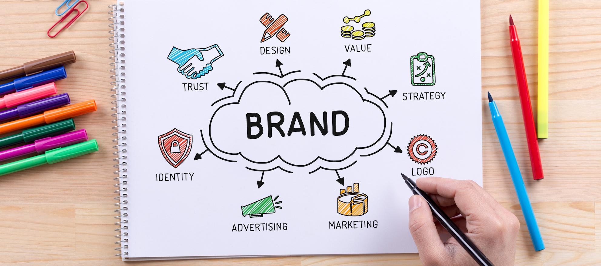 brand identity, real estate team
