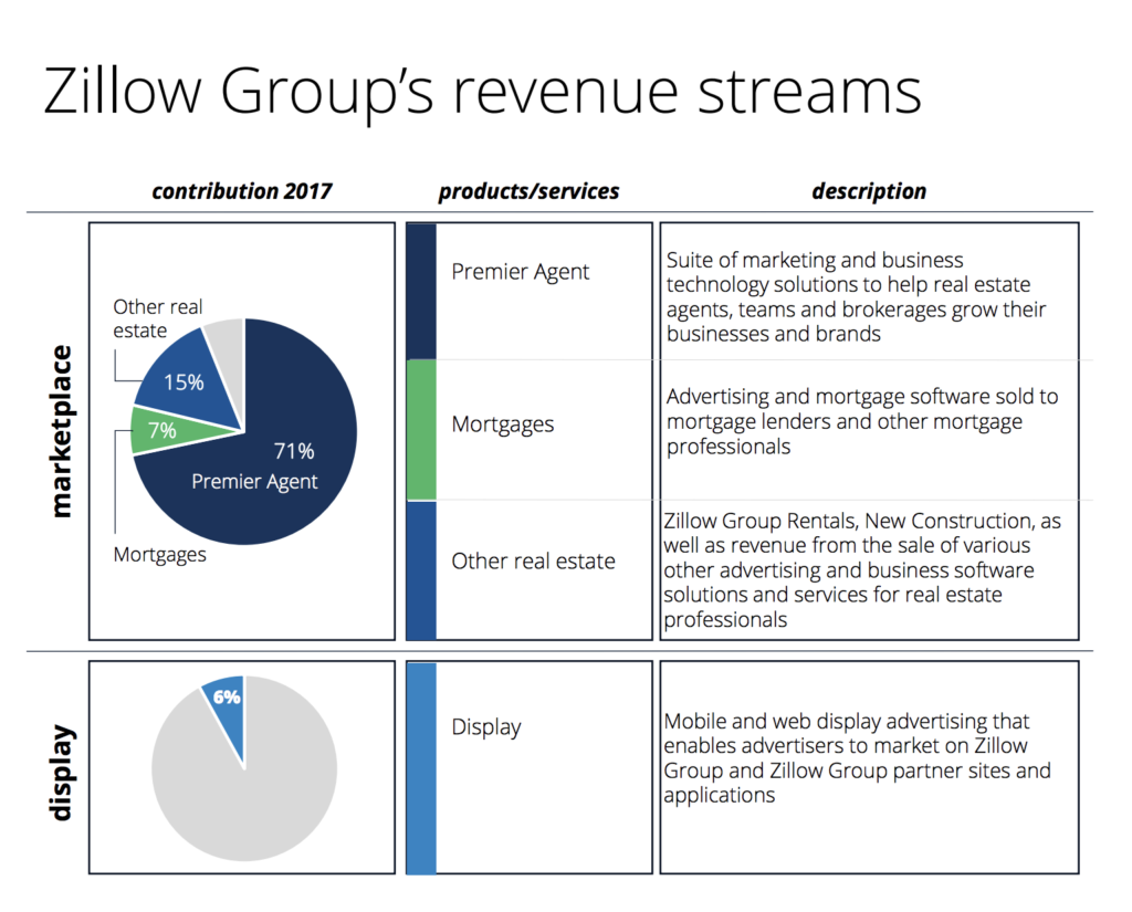 Zillow Q1 2018 revenue stream graphic