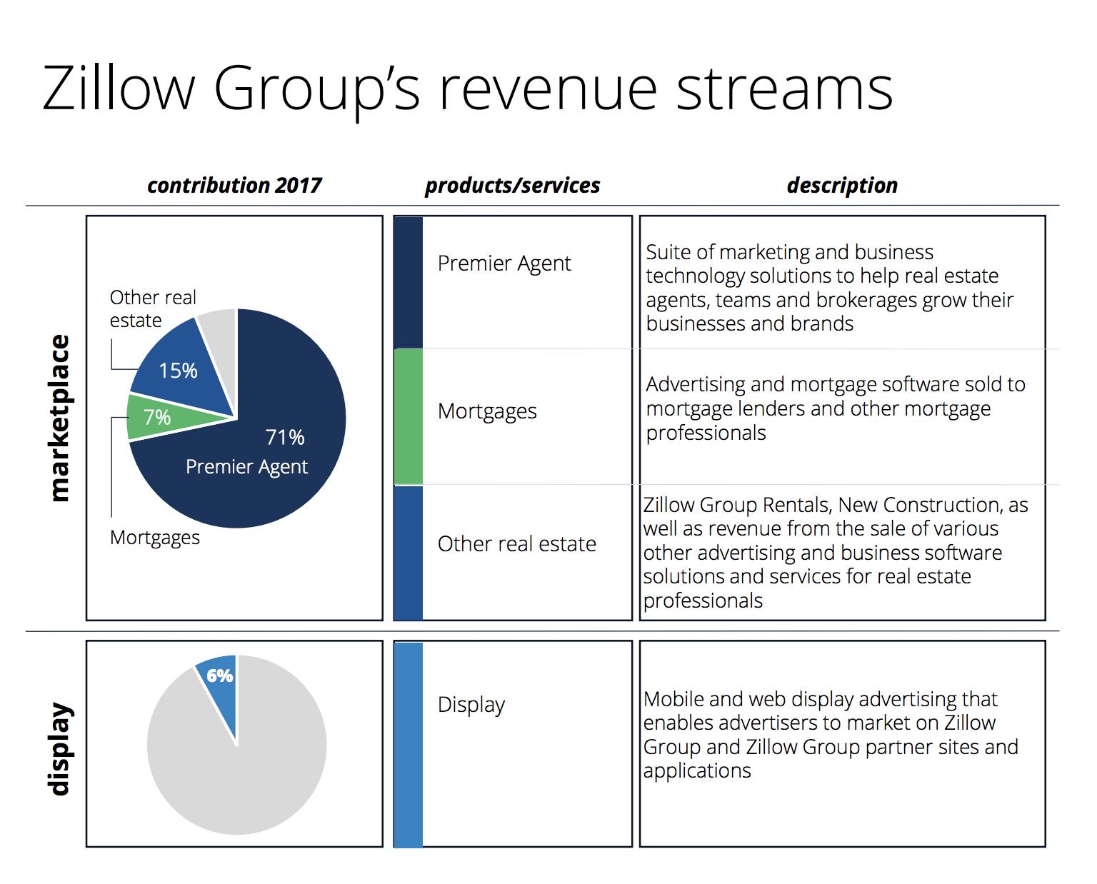 Zillow Q1 2018 revenue stream graphic