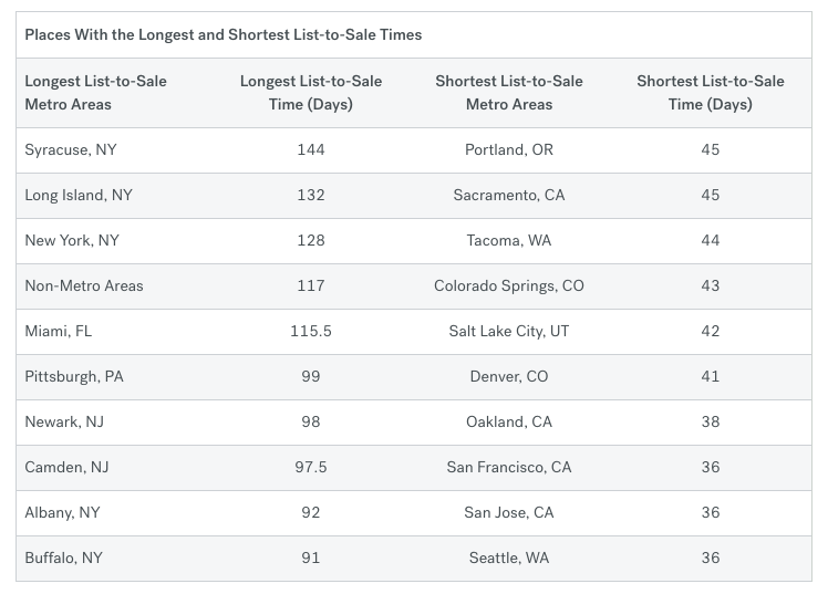 Average Days On Market Drops To Lowest Level In 8 Years: Trulia
