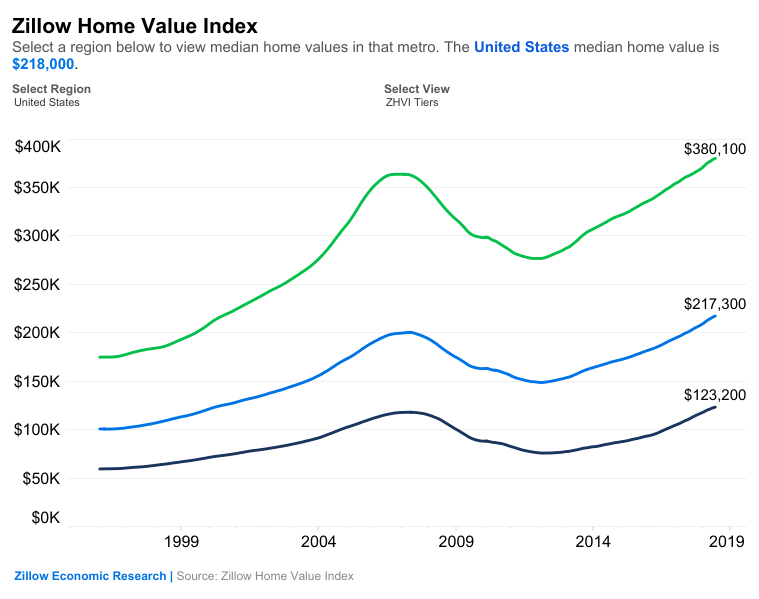 Home-Values Continued To Rise In July, But At Slower Rate