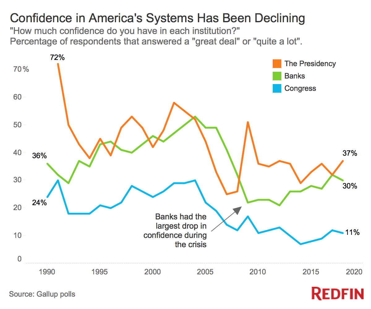 8 graphs that show how much real estate has changed since