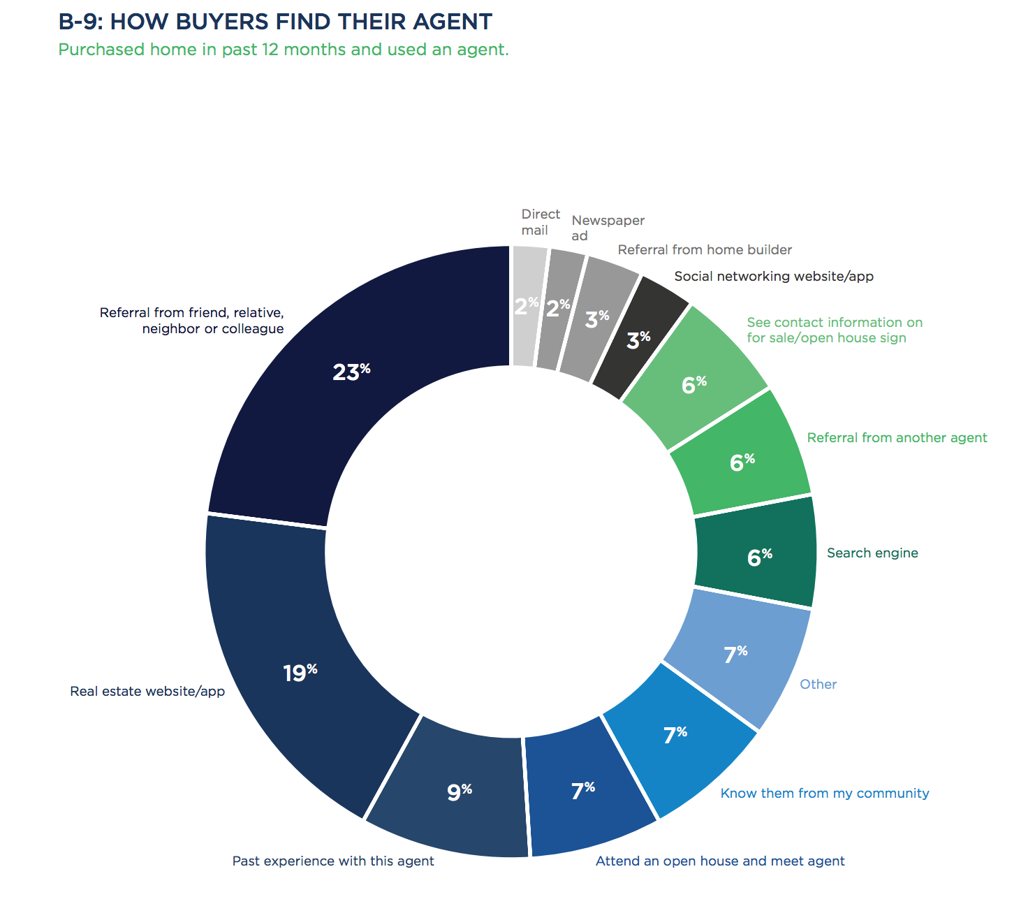 Zillow Real Estate Ct: Only 9% Of Buyers Find Agents Online, The Same As 10 Years