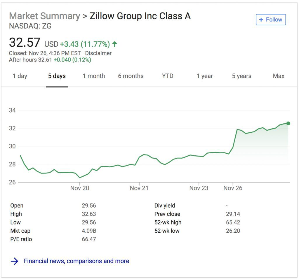 Zillow List Rental: Zillow Stock On The Rise As Board Members Double Down