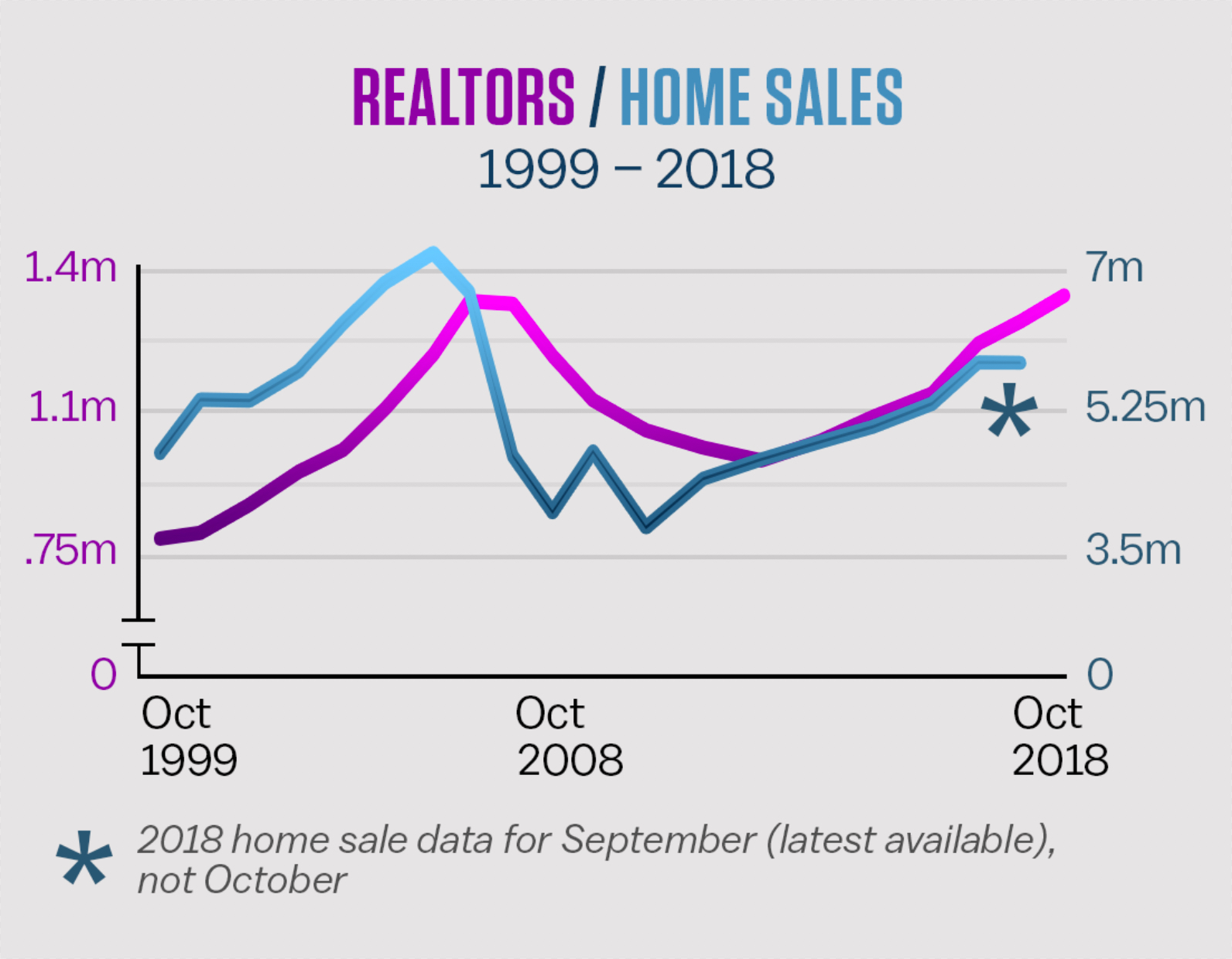 PNC Real Estate Newsfeed » Number of Realtors nears all-time