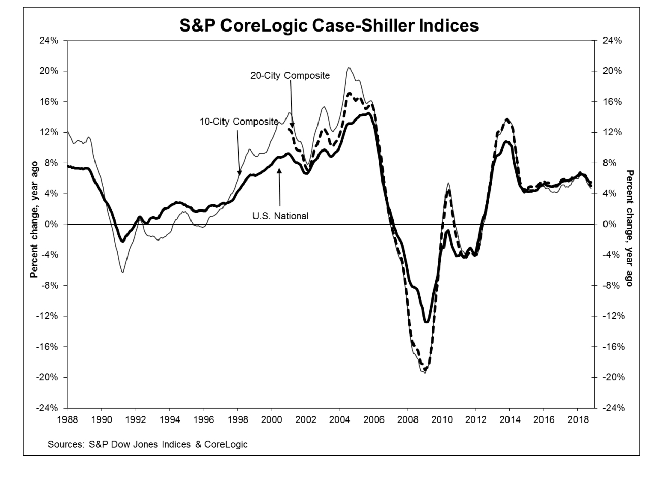 Case Shiller Oct 2018 graph