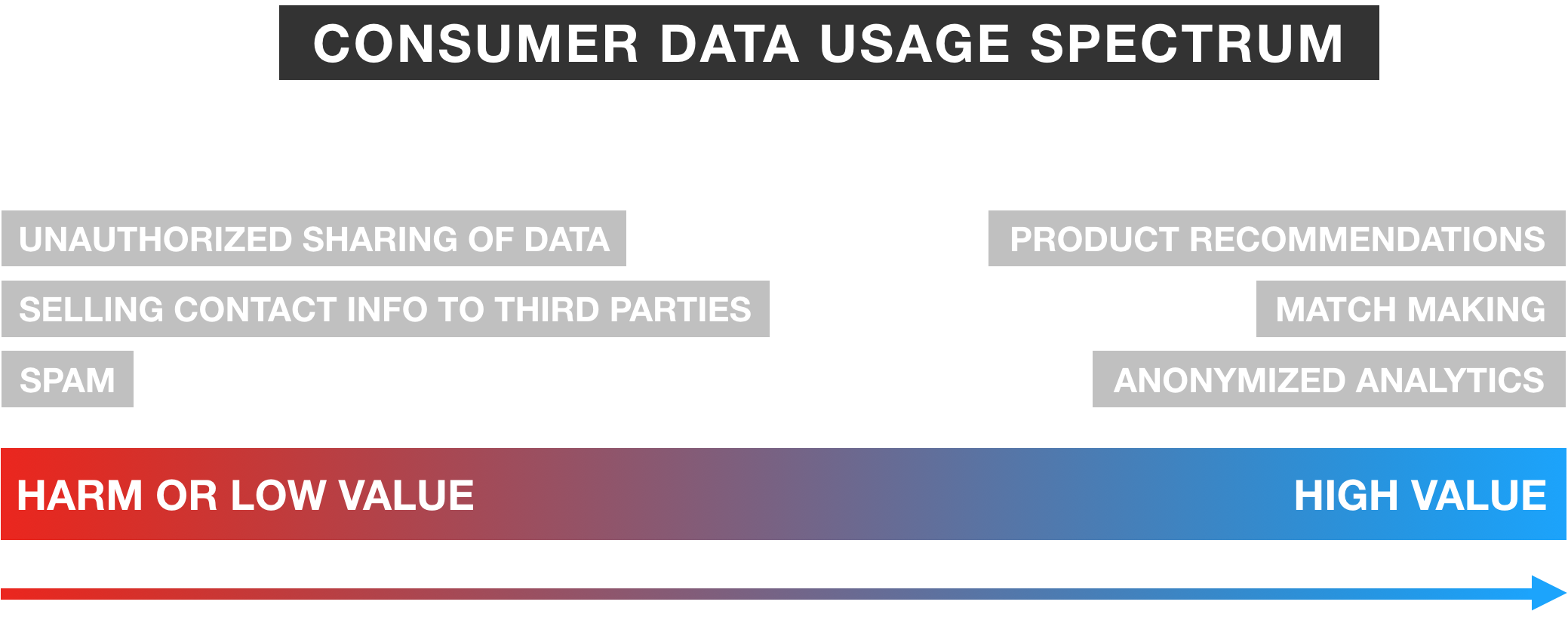 Consumer Data Usage Spectrum