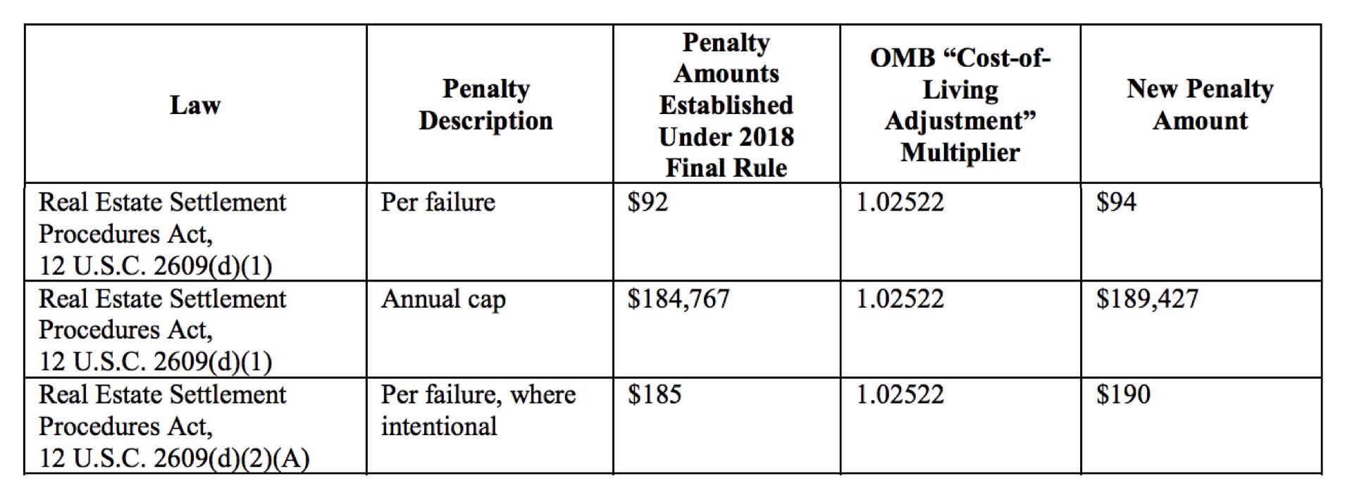 CFPB RESPA fine updates 2019