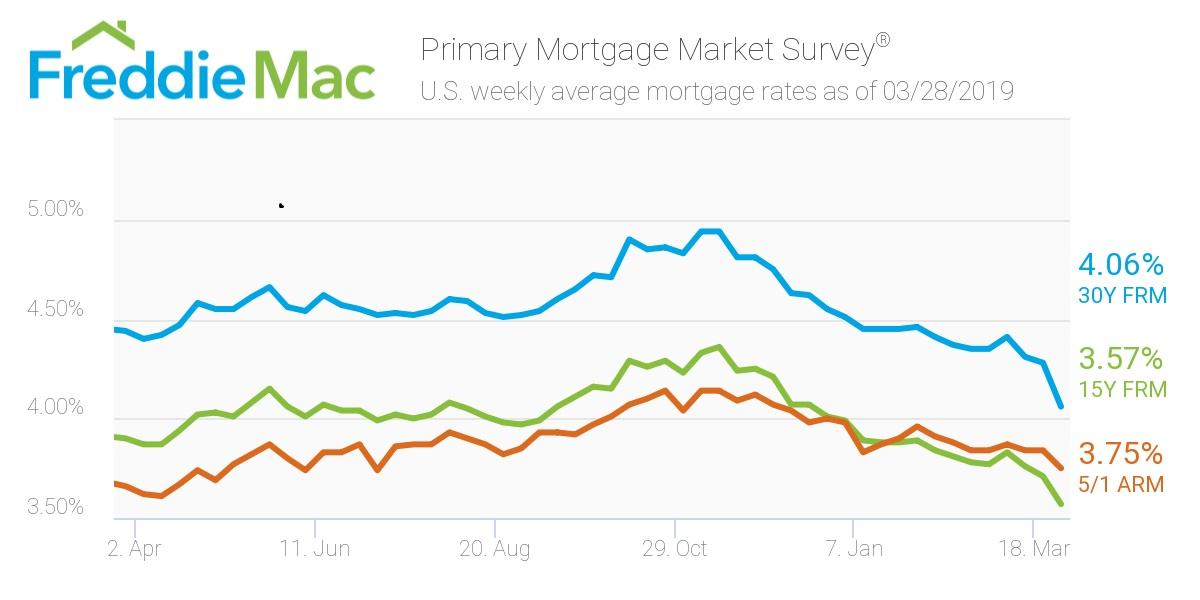 Freddie Mac mortgage rate ticker for 3/25