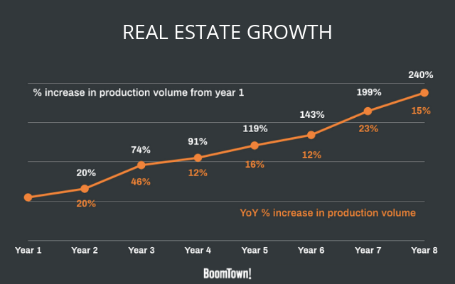 Real estate growth chart