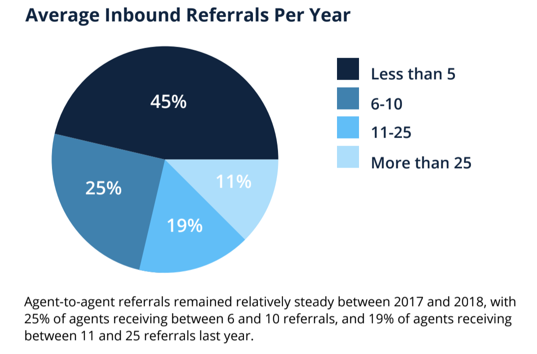 Referrals Were A Key Income Source For Many Agents In 2018