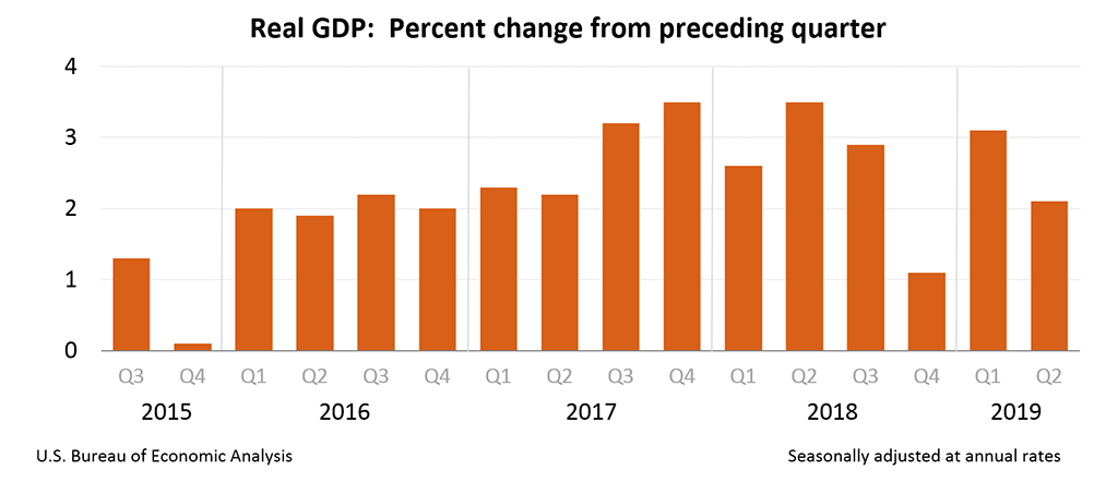 real gdp percent change from preceding quarter