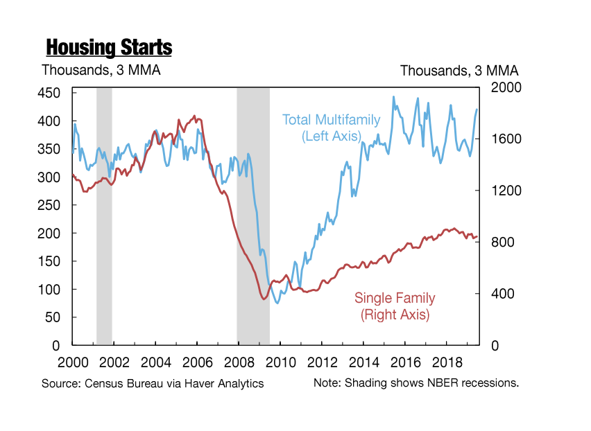 PNC Real Estate Newsfeed » New York Fed calls US housing