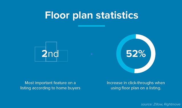 Floor plan statistics