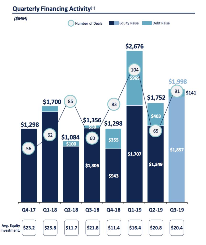 q3 proptech funding chart
