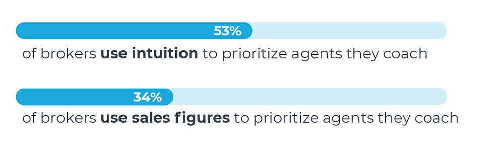 Chart saying 53% of brokers use intuition to prioritize agents they coach and 34% of brokers use sales figures to prioritize agents they coach