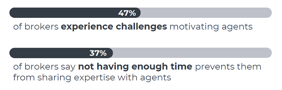 Chart saying that 48% of brokers experience challenges motivating agents and 37% of brokers say not having enough time prevents them from sharing expertise with agents