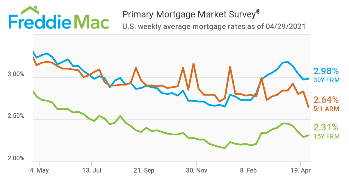 Mortgage rates hold steady below 3%