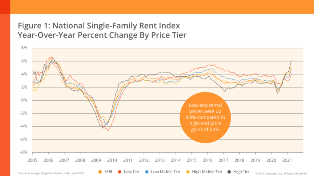 Boston real estate apartment rents on the rise?