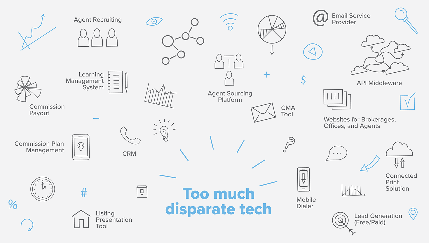 Too much disparate tech